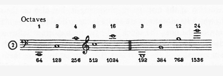 akashica tabella serie degli armonici