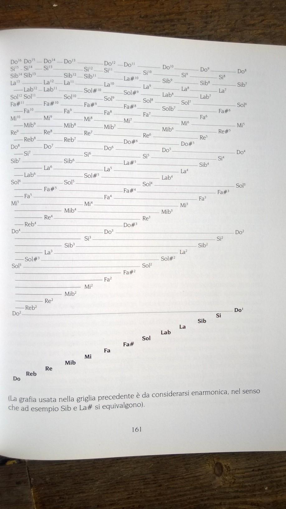 Tabella Serie degli armonici